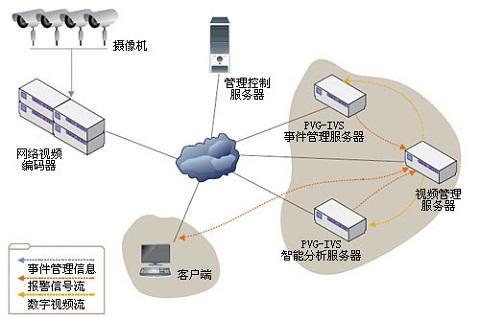 智能视频监控平台