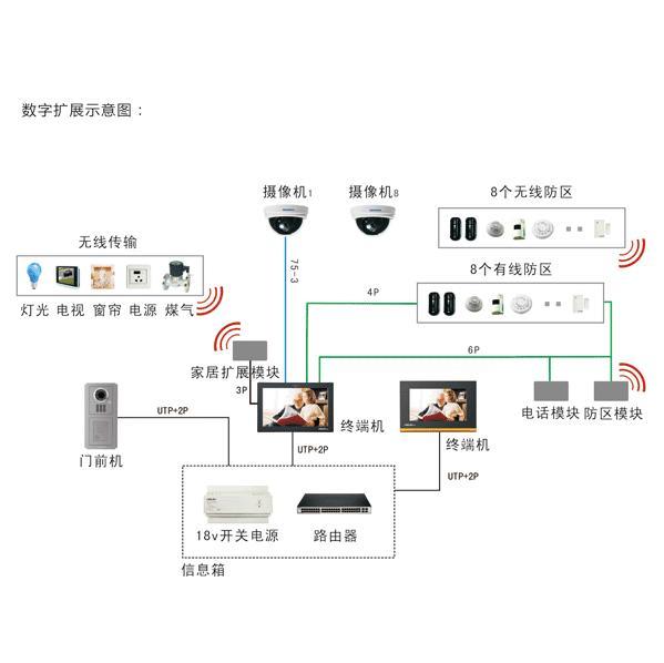 多组网型数字家居系统